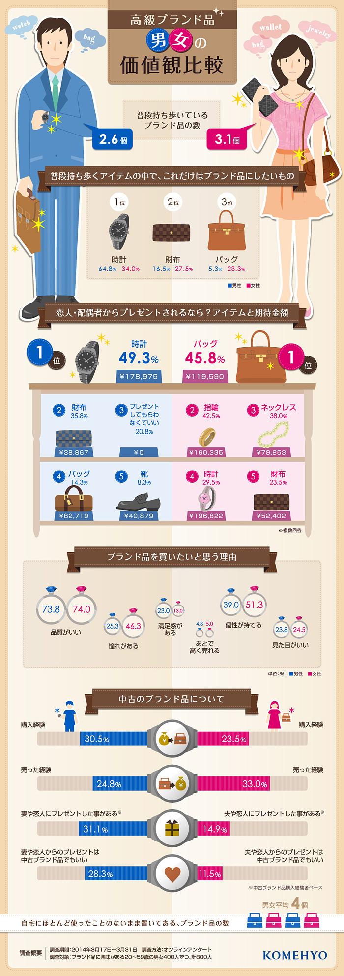 女性は男性よりもブランド好き。男女ともに人気アイテム1位は時計を表すインフォグラフィック