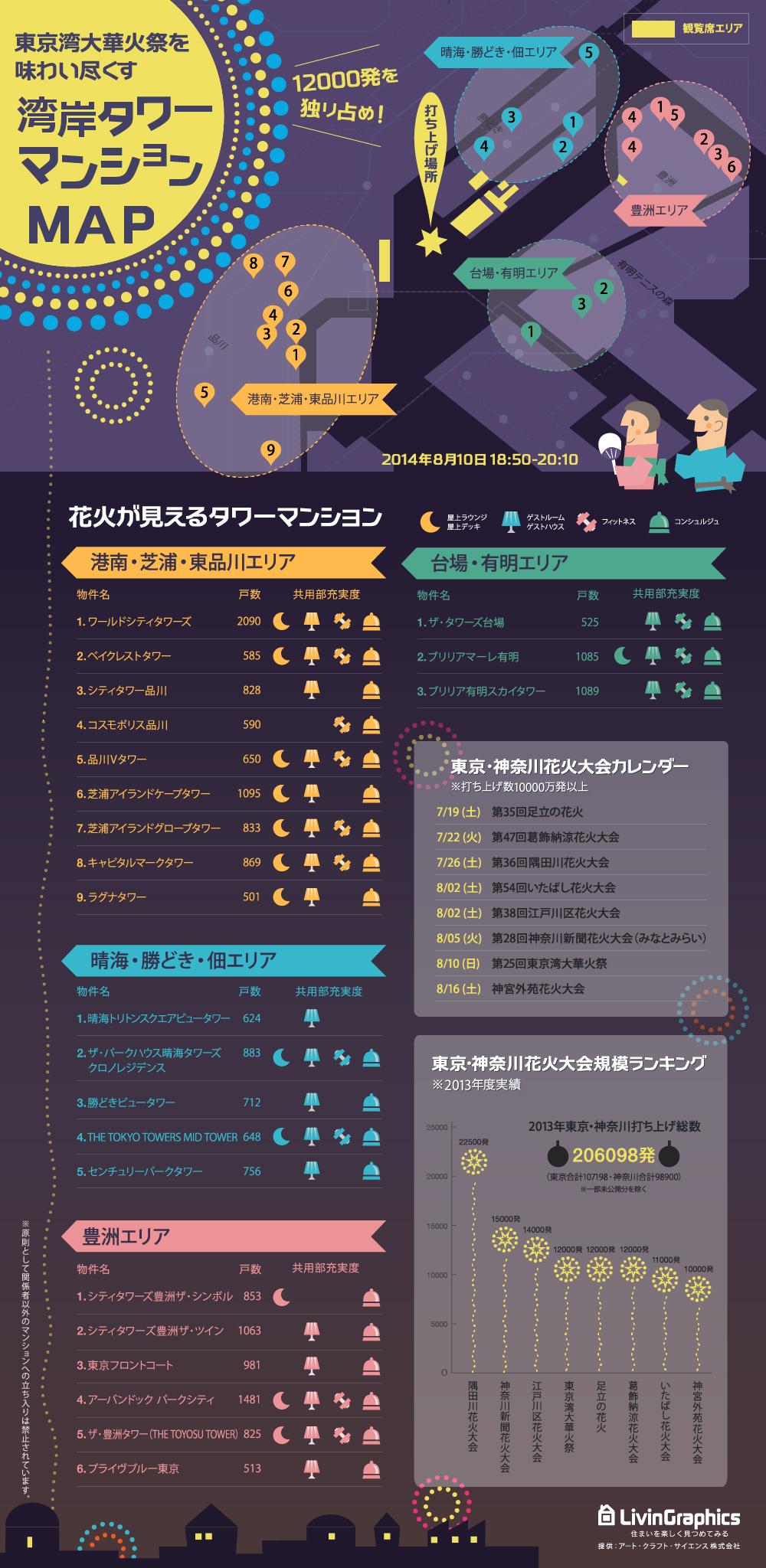 インフォグラフィック:「東京湾大華火祭が一番きれいに見える場所はどこ?