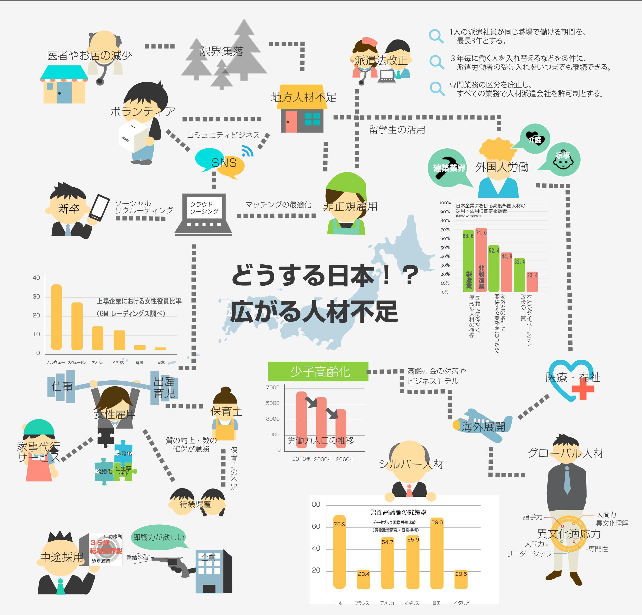 出生率低下、少子高齢化、人口減少。日本の人材不足は本格的を表すインフォグラフィック