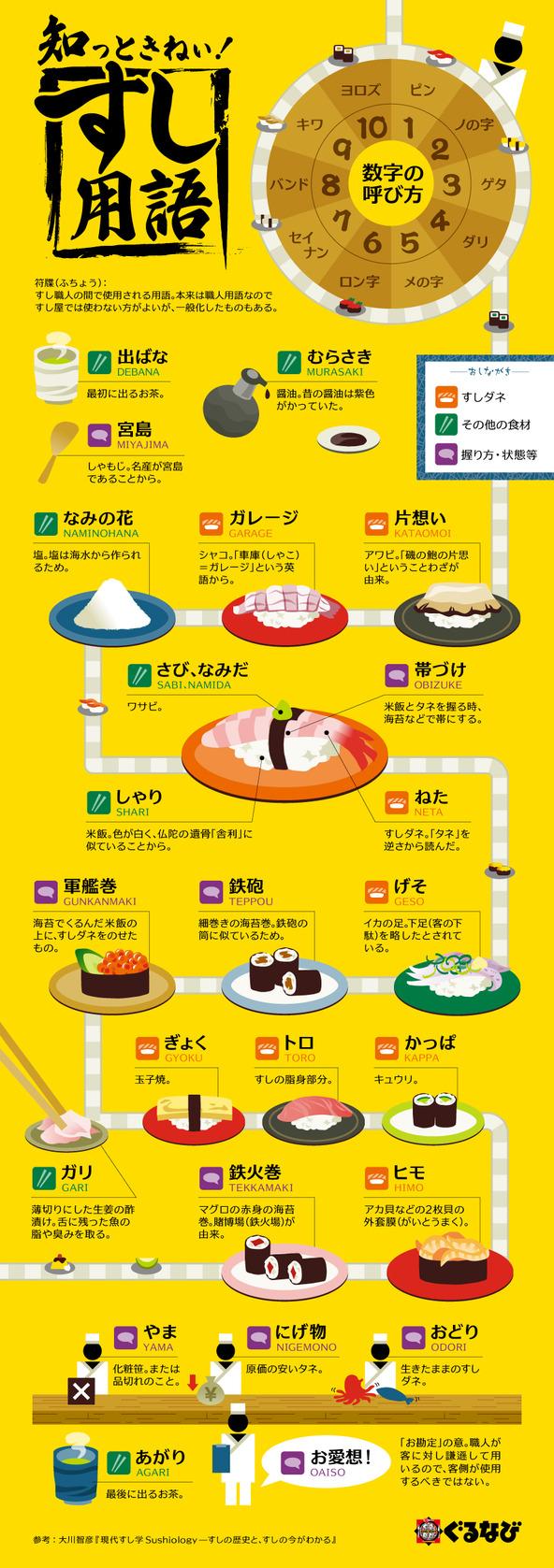 インフォグラフィック:寿司職人の専門用語、符牒24用語。やま、にげ物、おどり