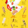 鶏は頭から足先まで美味。焼き鳥の希少部位は旨い