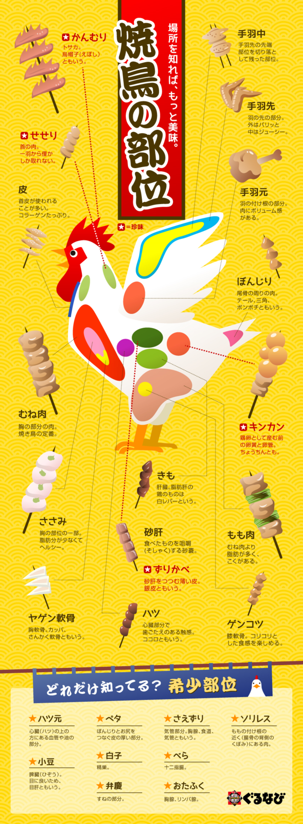 インフォグラフィック:鶏は頭から足先まで美味。焼き鳥の希少部位は旨い