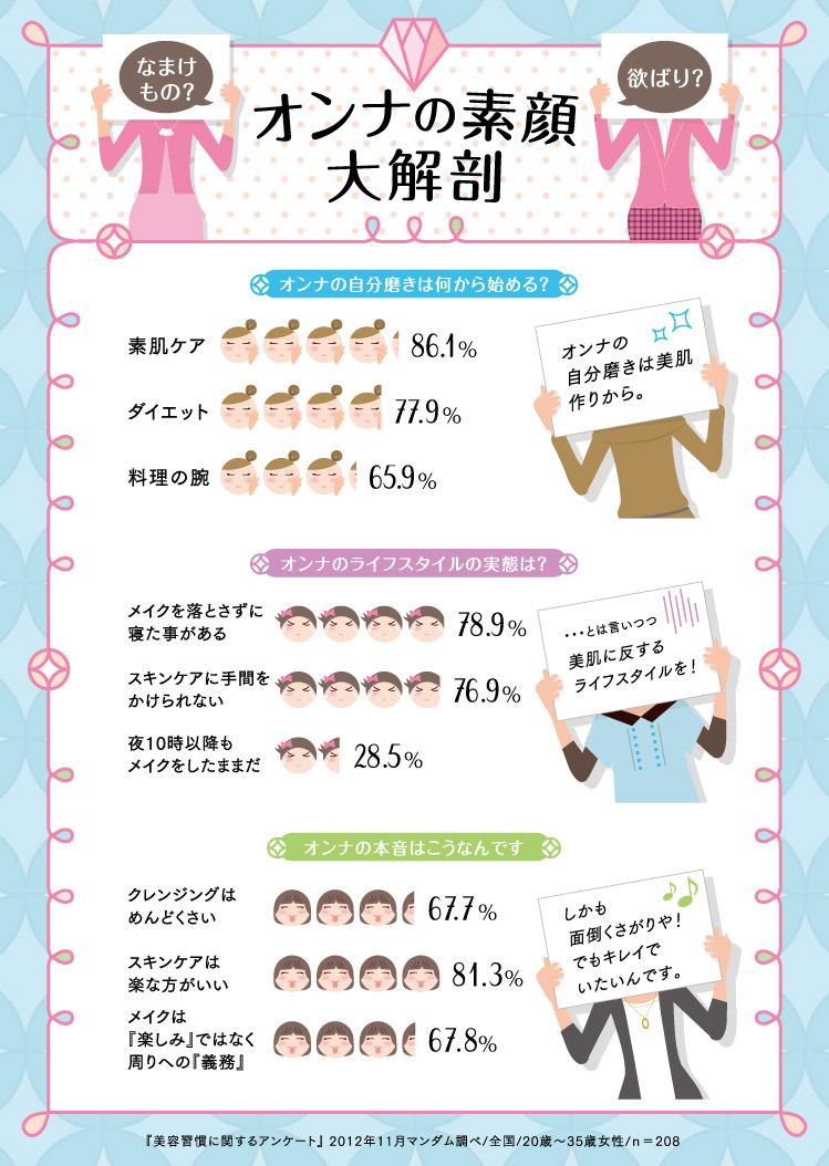 インフォグラフィック:女磨きはまず外見、次に内面?理想と現実で揺れる女心