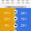 Google音声検索は10代の半分以上が毎日利用。新しい技術が浸透中