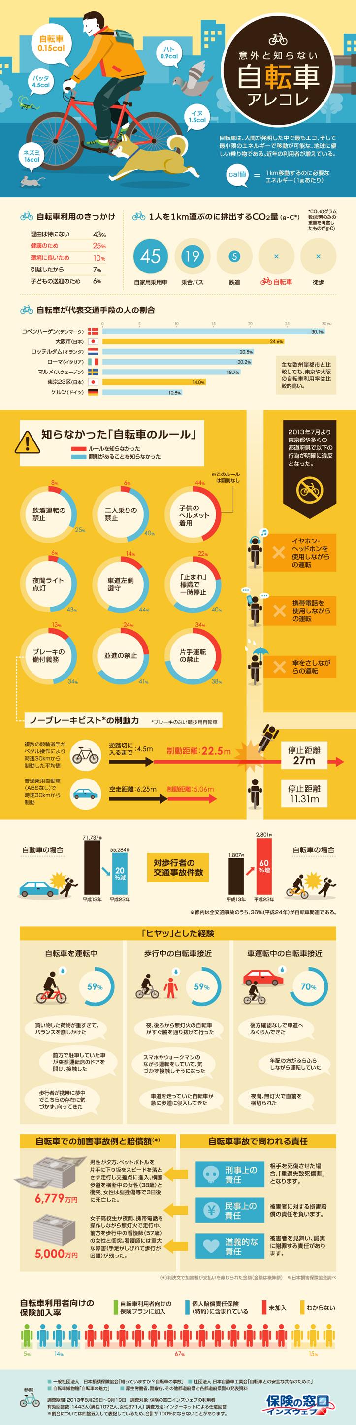 インフォグラフィック:自転車ルール守るべき9つ。あなたはいくつ知ってますか?