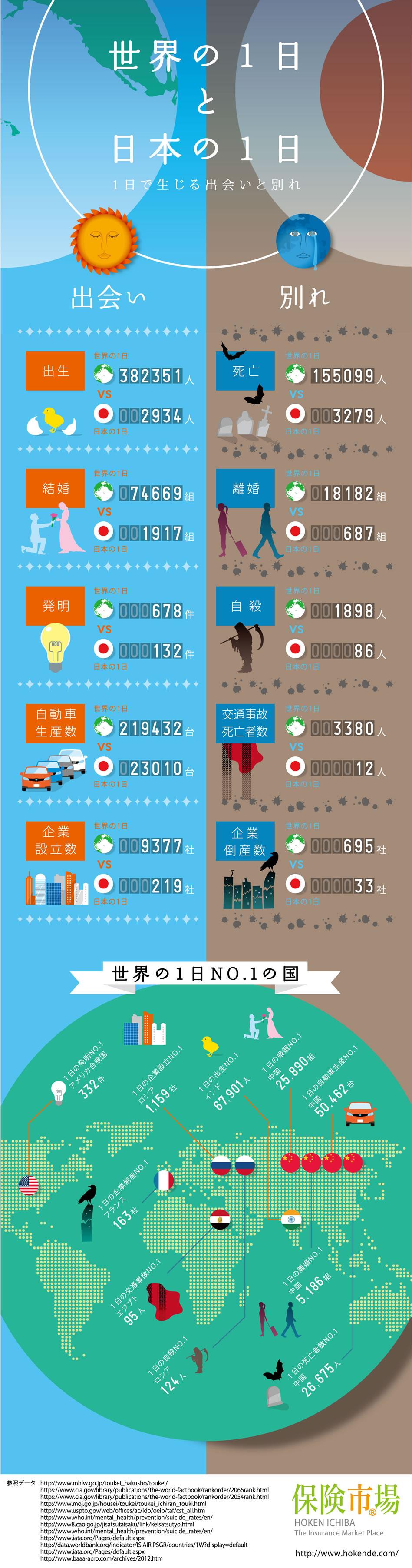 インフォグラフィック:毎日起こる出生数と死亡数(自殺者含)。日本と世界を比較