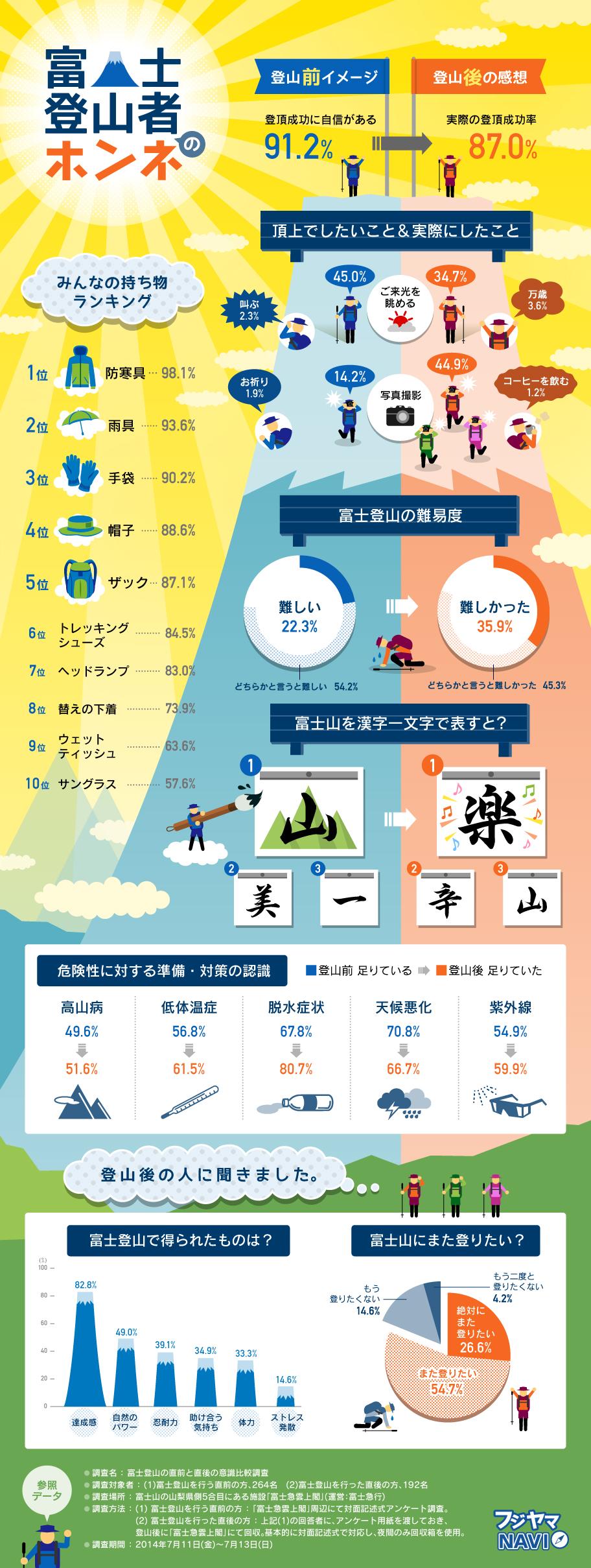 インフォグラフィック:富士山登山者のリアルな声。日本一の山は意外と「楽」なのかも