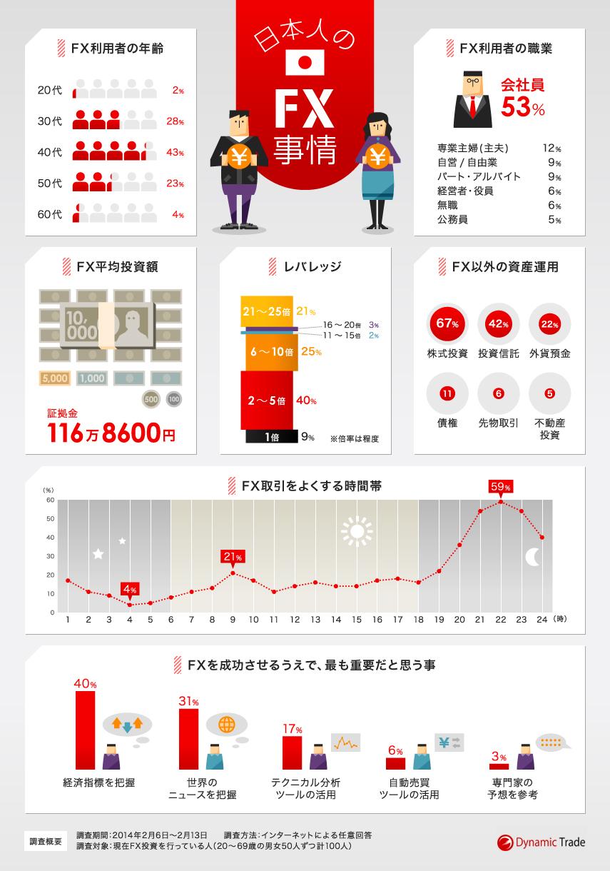 インフォグラフィック:FXトレーダーの職業、年齢、投資額は?成功するための5つの条件