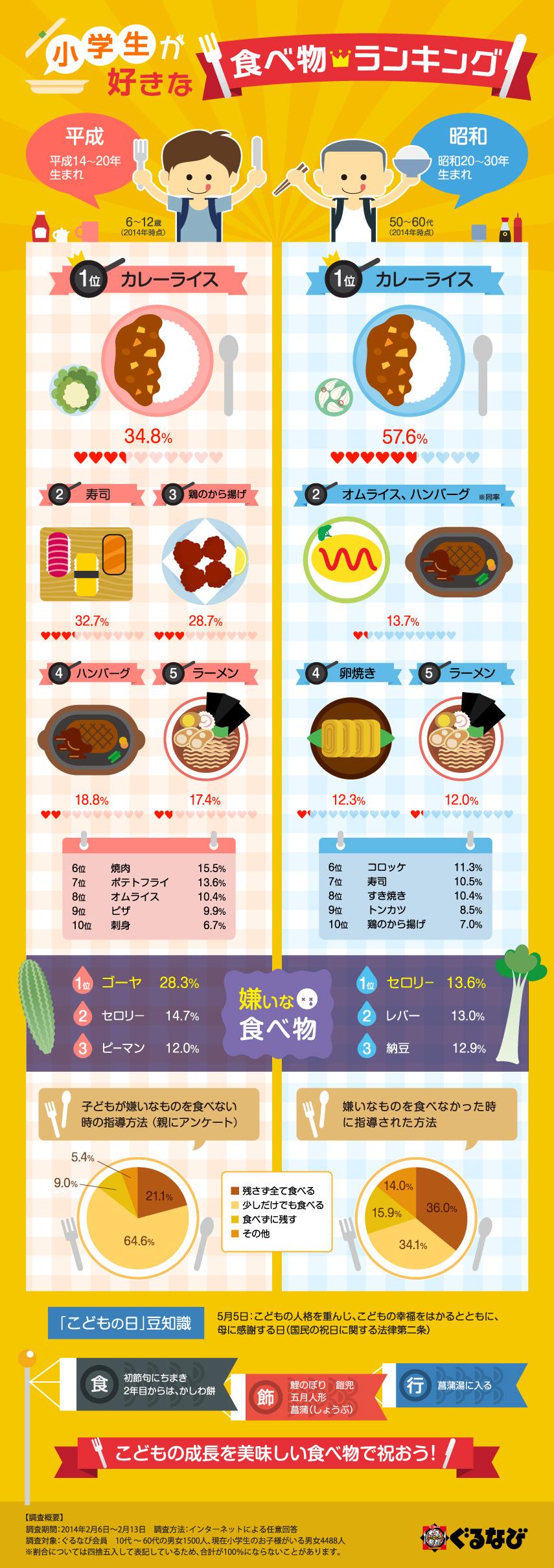 インフォグラフィック:昔(昭和)と今(平成)の子どもの好き嫌い食べ物ランキング