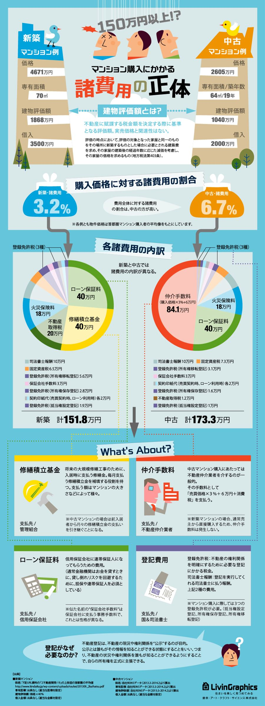 インフォグラフィック:諸費用は新築の方が安くて、中古の方が高い理由