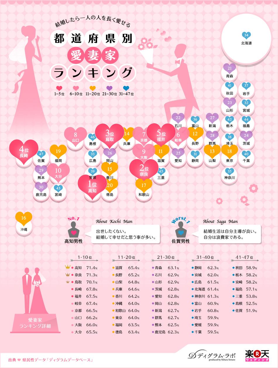 インフォグラフィック:幸せな結婚は西日本男性が最適。東日本男性がダメな理由
