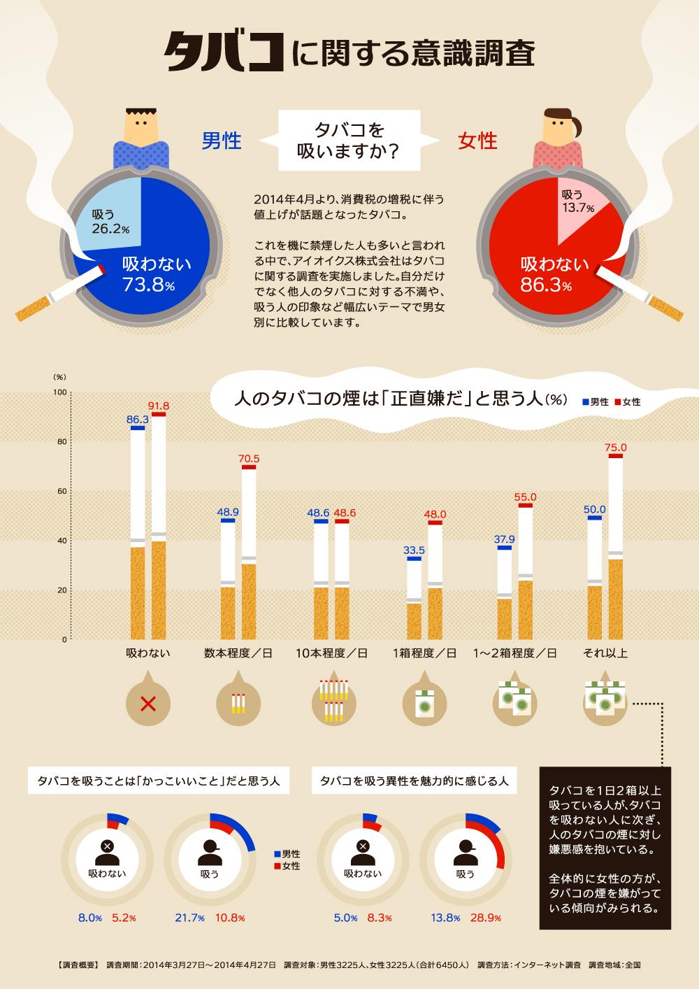 インフォグラフィック:喫煙者25%、煙が嫌な人は90%。タバコのモラルとマナー