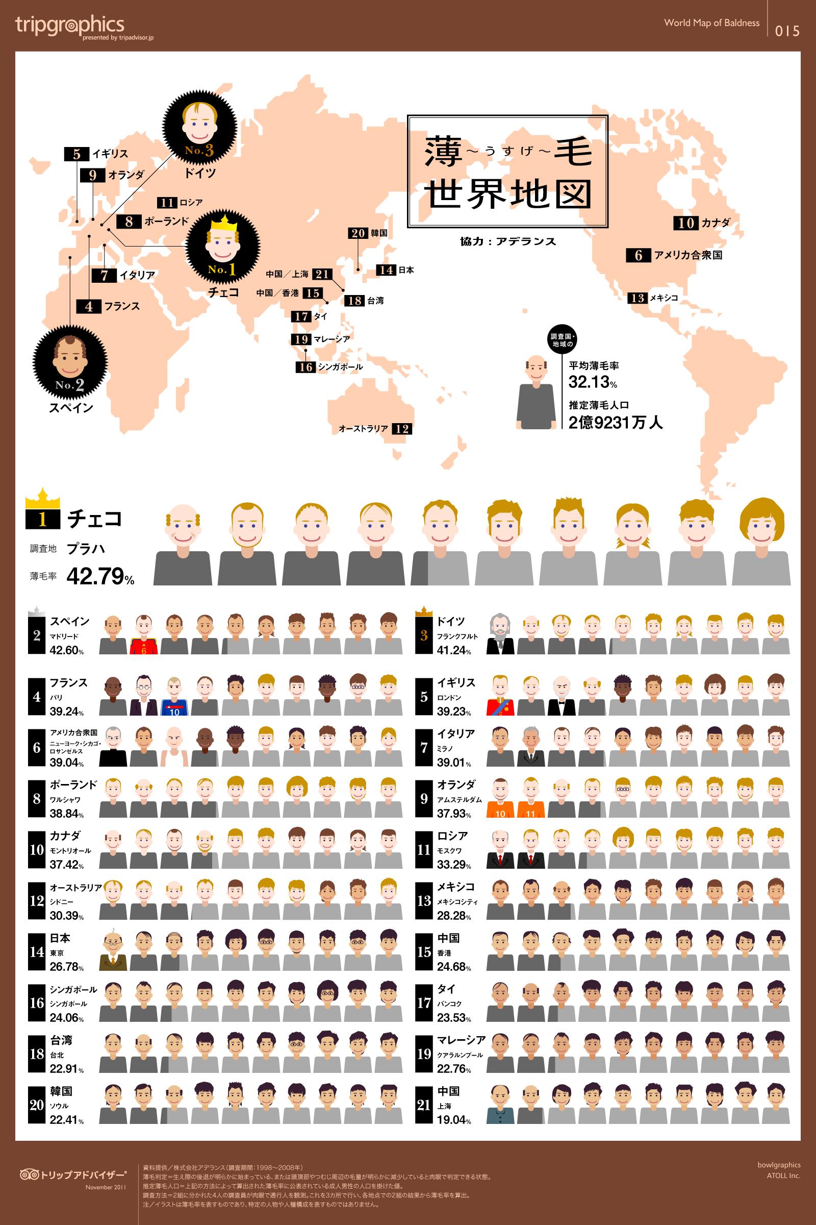 インフォグラフィック:薄毛対策は食べ物で改善。世界の成人男性薄毛率と日本を比較
