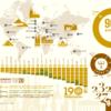 世界遺産の約半分は欧米に集中。日本の世界遺産は18個
