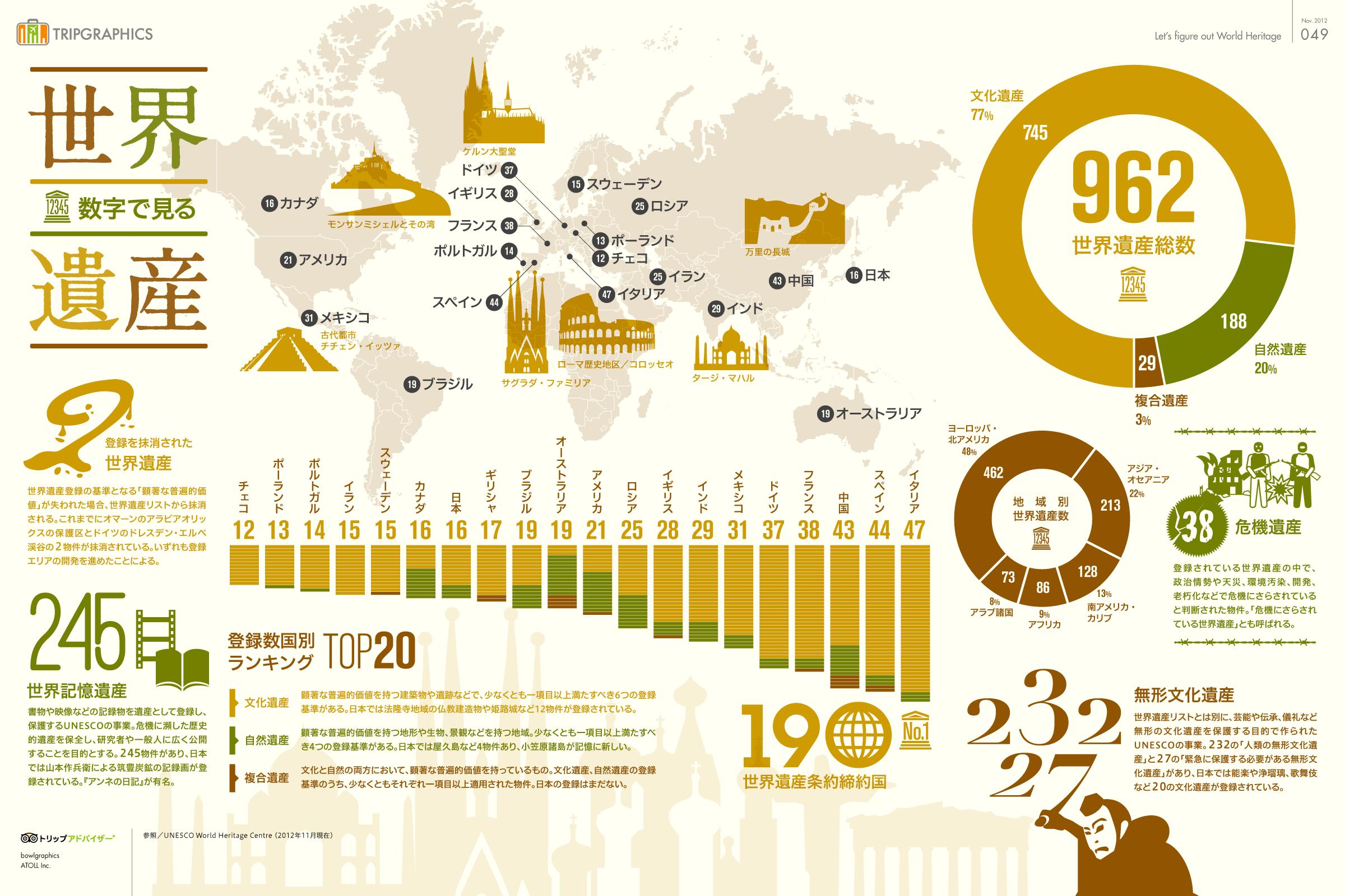 インフォグラフィック:世界遺産の約半分は欧米に集中。日本の世界遺産は18個