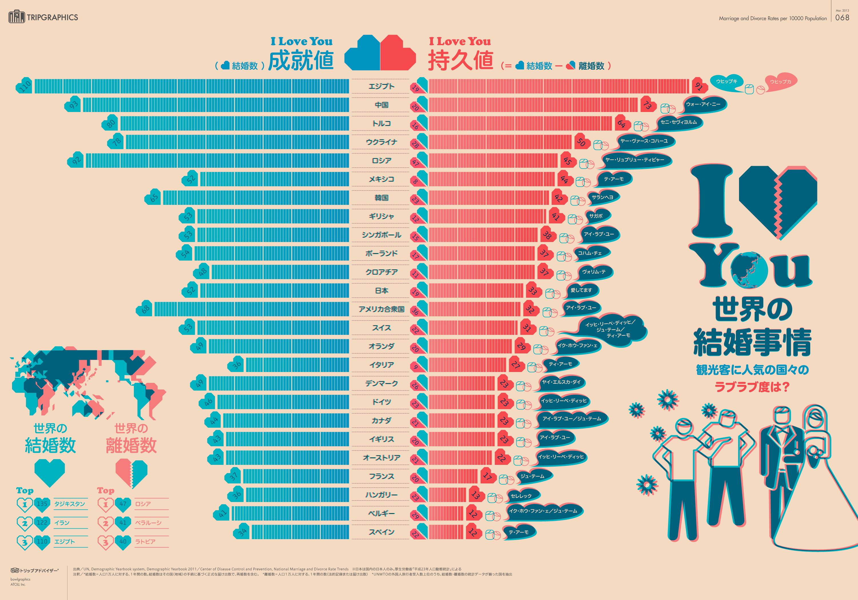 インフォグラフィック:世界一ラブラブな国はどこ?日本人は夫婦円満度高め