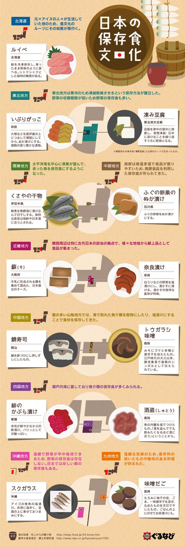 インフォグラフィック:日本の保存食は先人の知恵が凝縮。北は北海道、南は沖縄まで