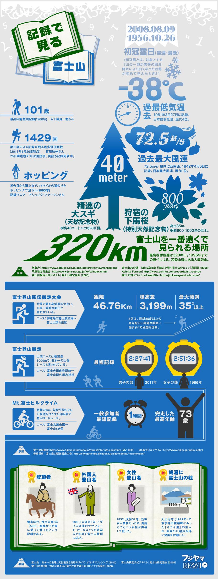富士山の様々な記録に驚愕!最年長登頂101歳・最速登頂2.5時間を表すインフォグラフィック