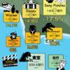 映画配給会社売上No.1は、ディズニーやワーナーを抜いてソニーピクチャーズ