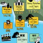 ハリウッドの映画経済事情のインフォグラフィック