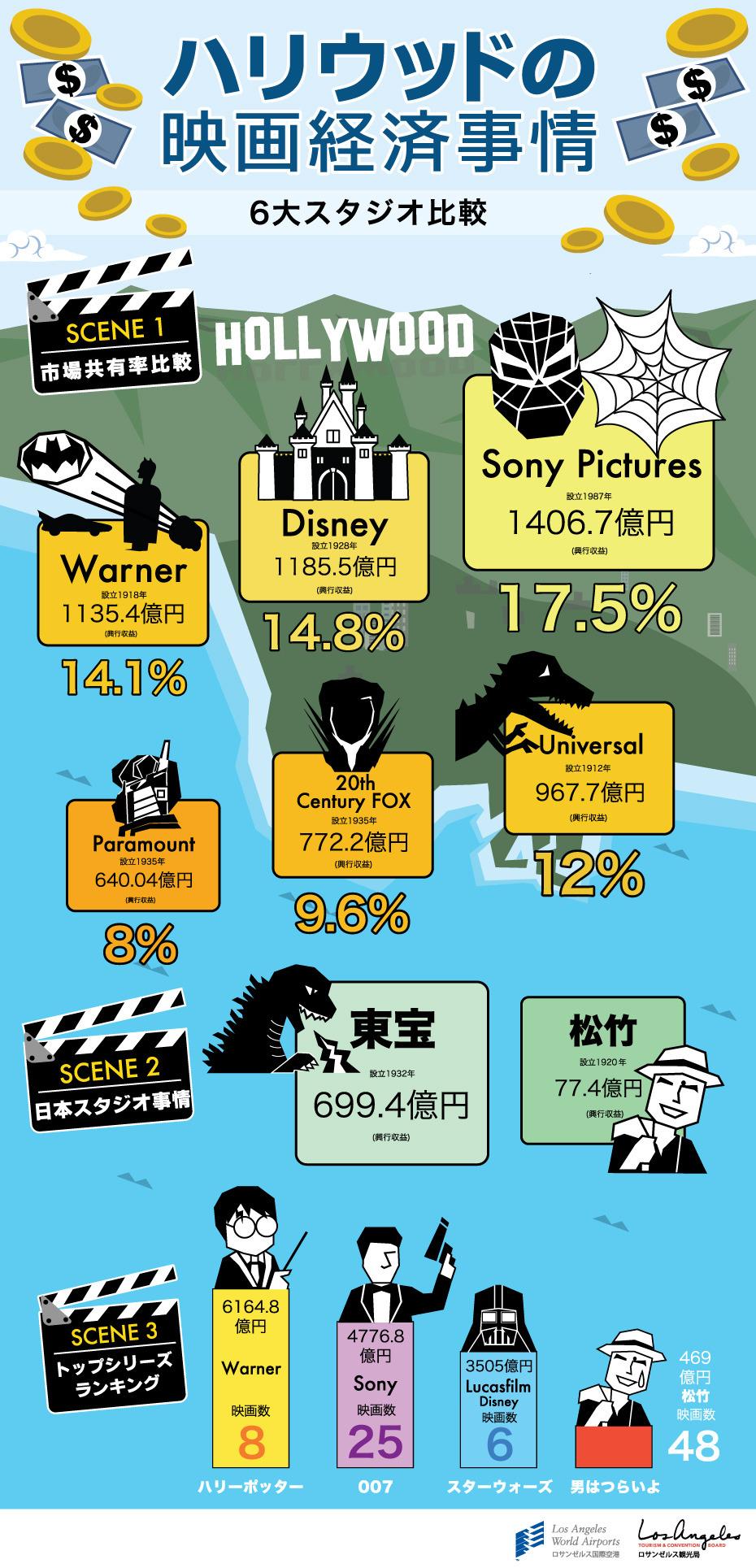 インフォグラフィック:映画配給会社売上No.1は、ディズニーやワーナーを抜いてソニーピクチャーズ
