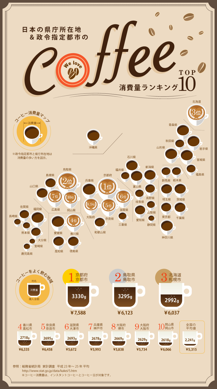 コーヒーをよく飲む都道府県ランキング!近畿・中国地方が上位独占を表すインフォグラフィック