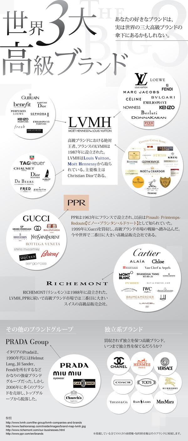 インフォグラフィック:世界三大高級ブランドグループが人気ブランドを支配