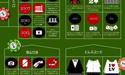 カジノに関する常識ルールのインフォグラフィック