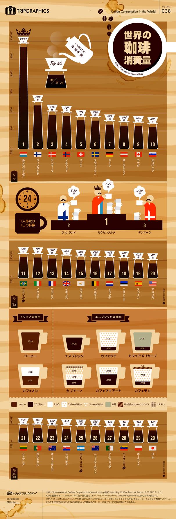 インフォグラフィック:コーヒーが好きな国はヨーロッパに集約。消費量トップの国の意外な理由