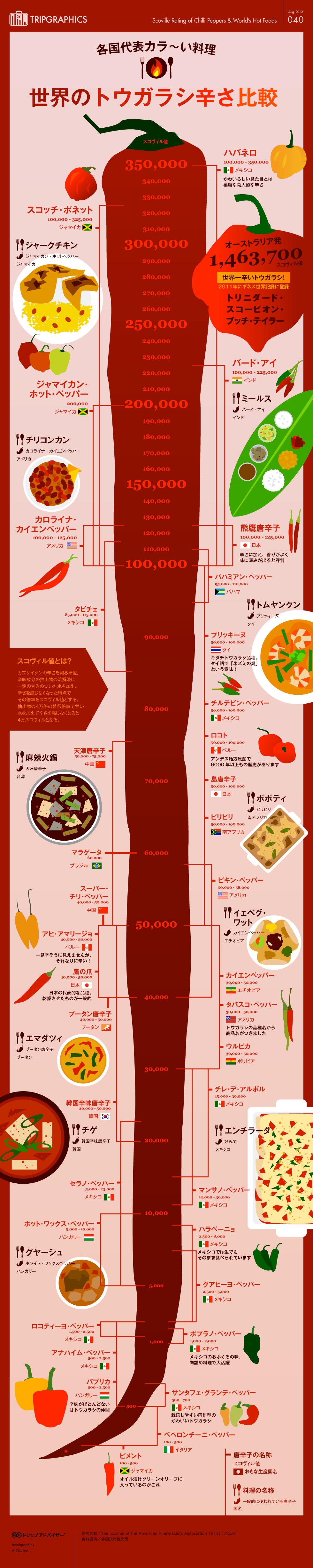 インフォグラフィック:世界の唐辛子は超危険!素手なら火傷、食べたら死ぬ可能性も