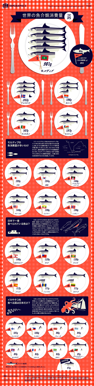 インフォグラフィック:世界一魚を食べる国は誰もが憧れる有名リゾート。ちなみに日本は6位