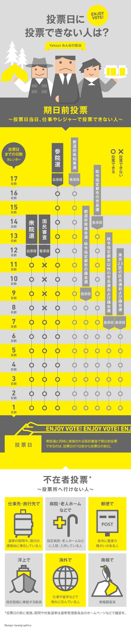 インフォグラフィック:期日前投票はいつから?選挙投票日に行けないときのために