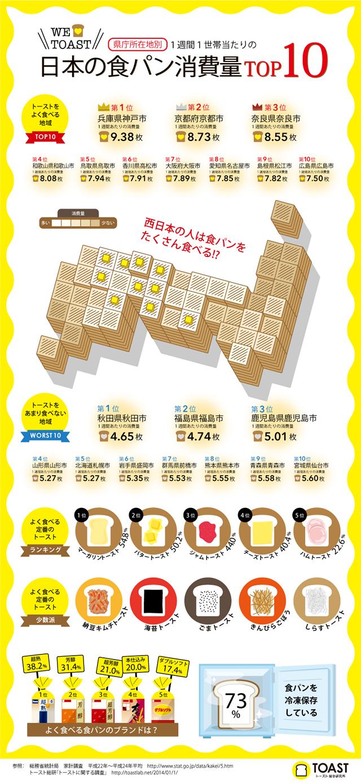 インフォグラフィック:食パンをよく食べる都道府県ランキング!西日本が上位独占