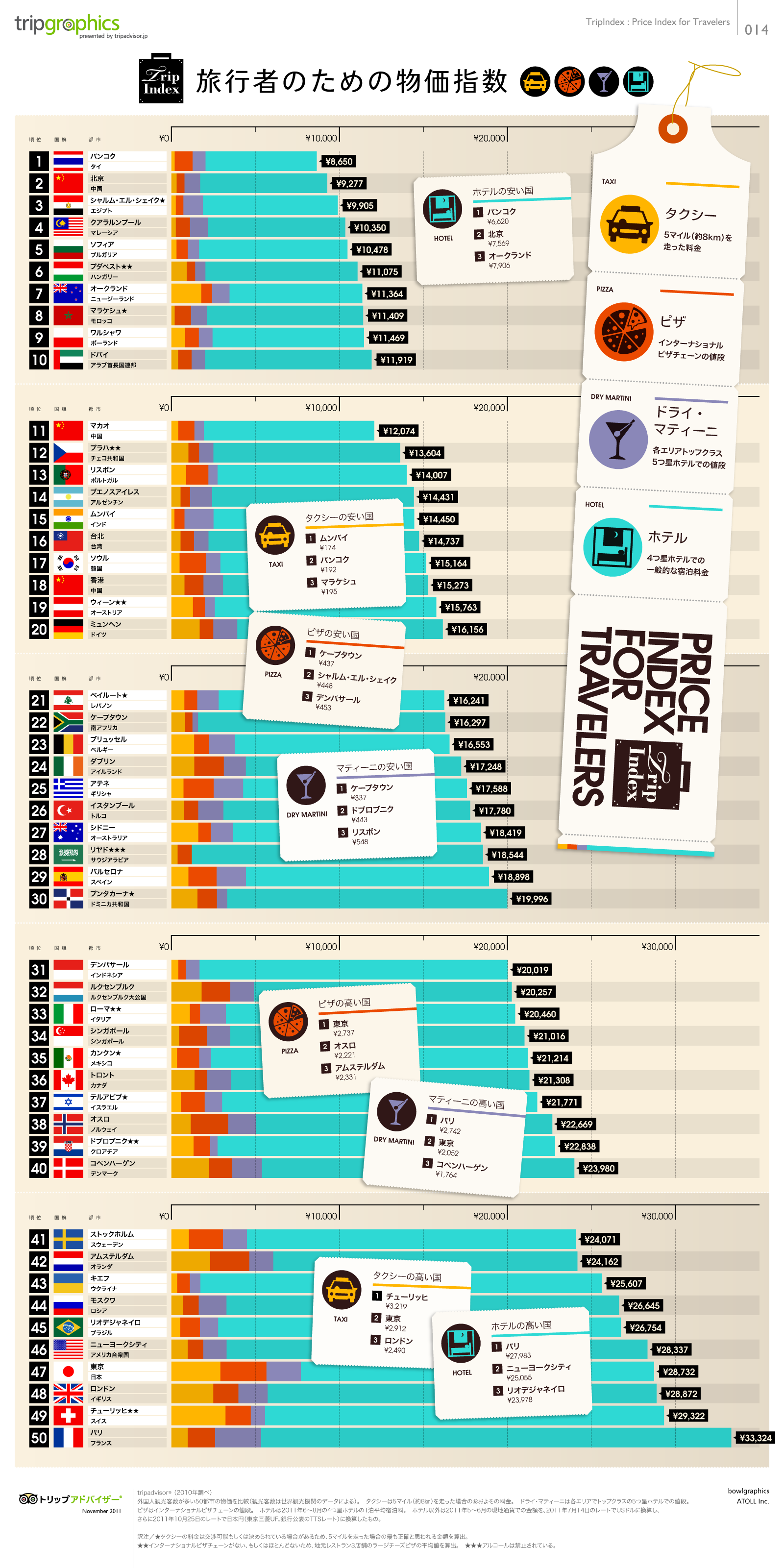 インフォグラフィック:貧乏旅行ができる国(50ヶ国)を徹底比較。格安旅行はアジア圏