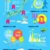 卒業旅行先人気ランキング。海外はヨーロッパ、国内は沖縄が人気