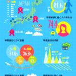 卒業旅行先人気ランキング!海外旅行はヨーロッパ、国内旅行は沖縄が人気を表すインフォグラフィック
