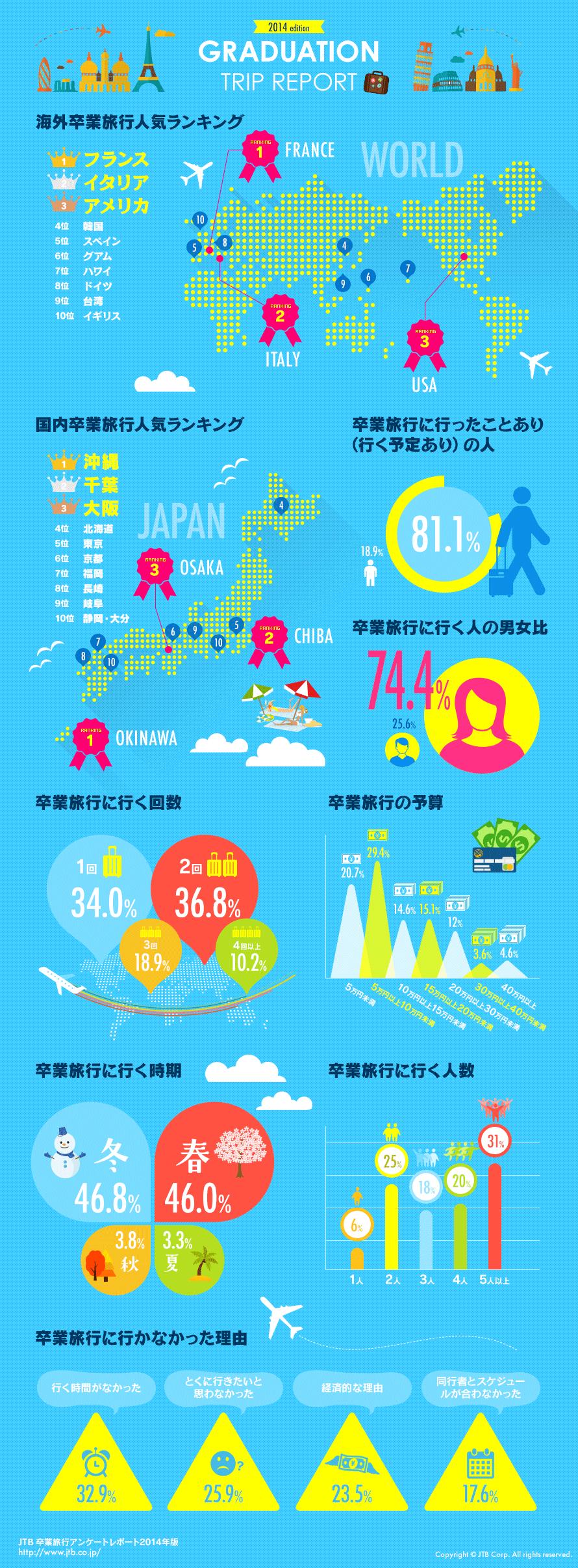 卒業旅行先人気ランキング。海外はヨーロッパ、国内は沖縄が人気を表すインフォグラフィック