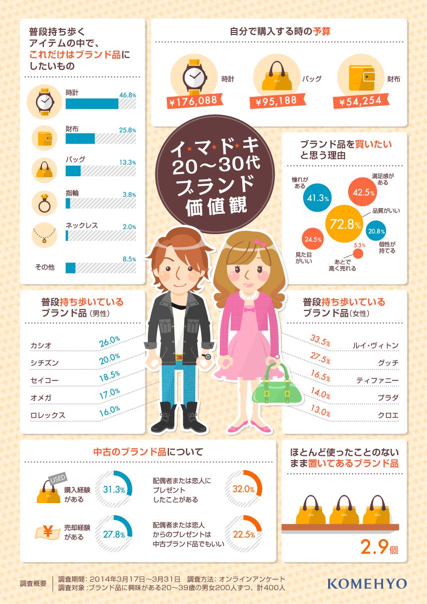 インフォグラフィック:20~30代のブランド調査。時計、財布、バッグはブランド品意識