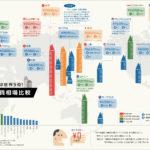 世界の家賃相場比較