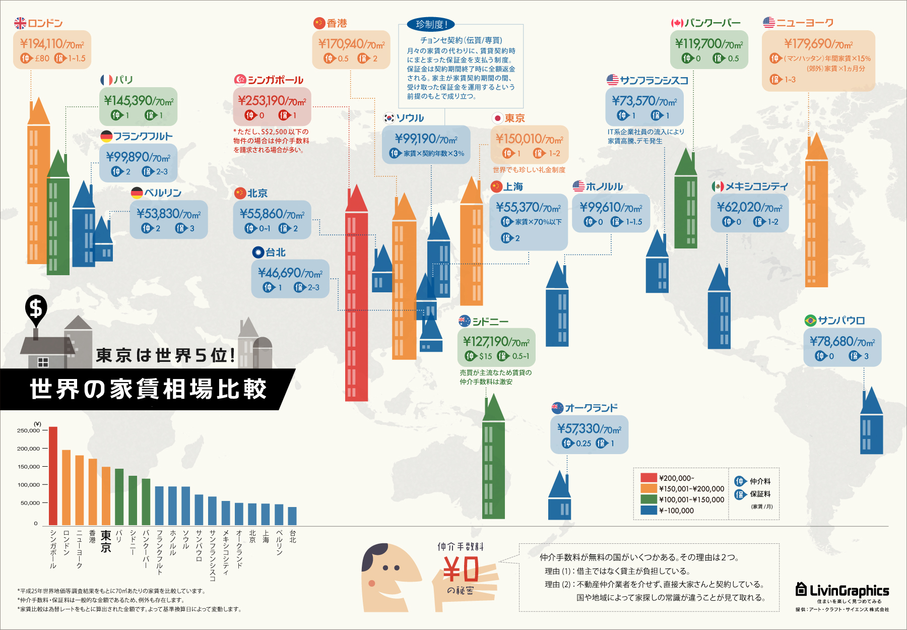 インフォグラフィック:主要都市19ヶ国の家賃を比較。驚き、韓国には家賃がない