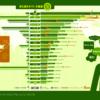 世界(195ヶ国)の公用語は英語だけど、一番話されているのは中国語