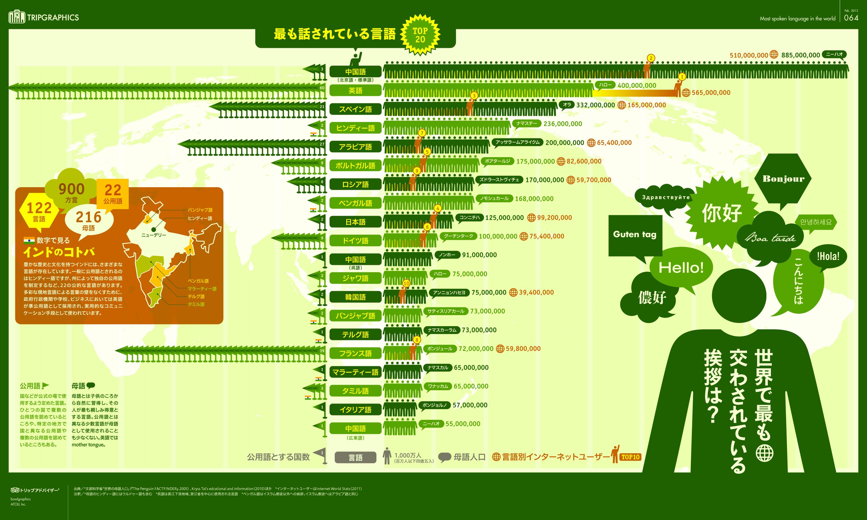 インフォグラフィック:世界(195ヶ国)の公用語は英語だけど、一番話されているのは中国語