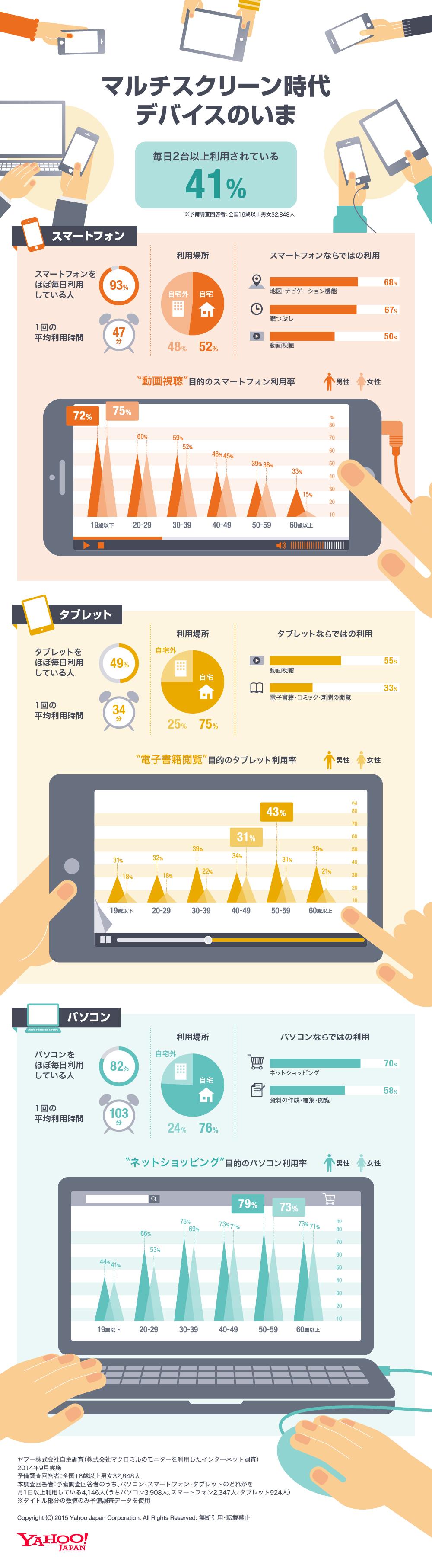 インフォグラフィック:10代スマホ動画視聴率70%、50代タブレット電子書籍閲覧率40%