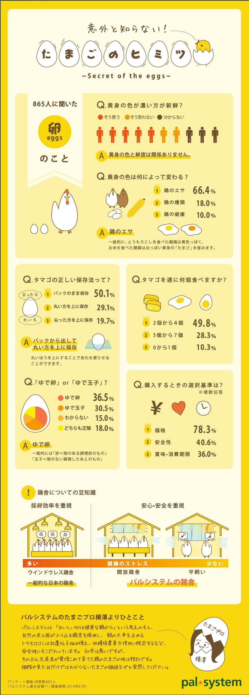 インフォグラフィック:卵の寿命が延びる保存方法。黄身の色と鮮度は○○が関係
