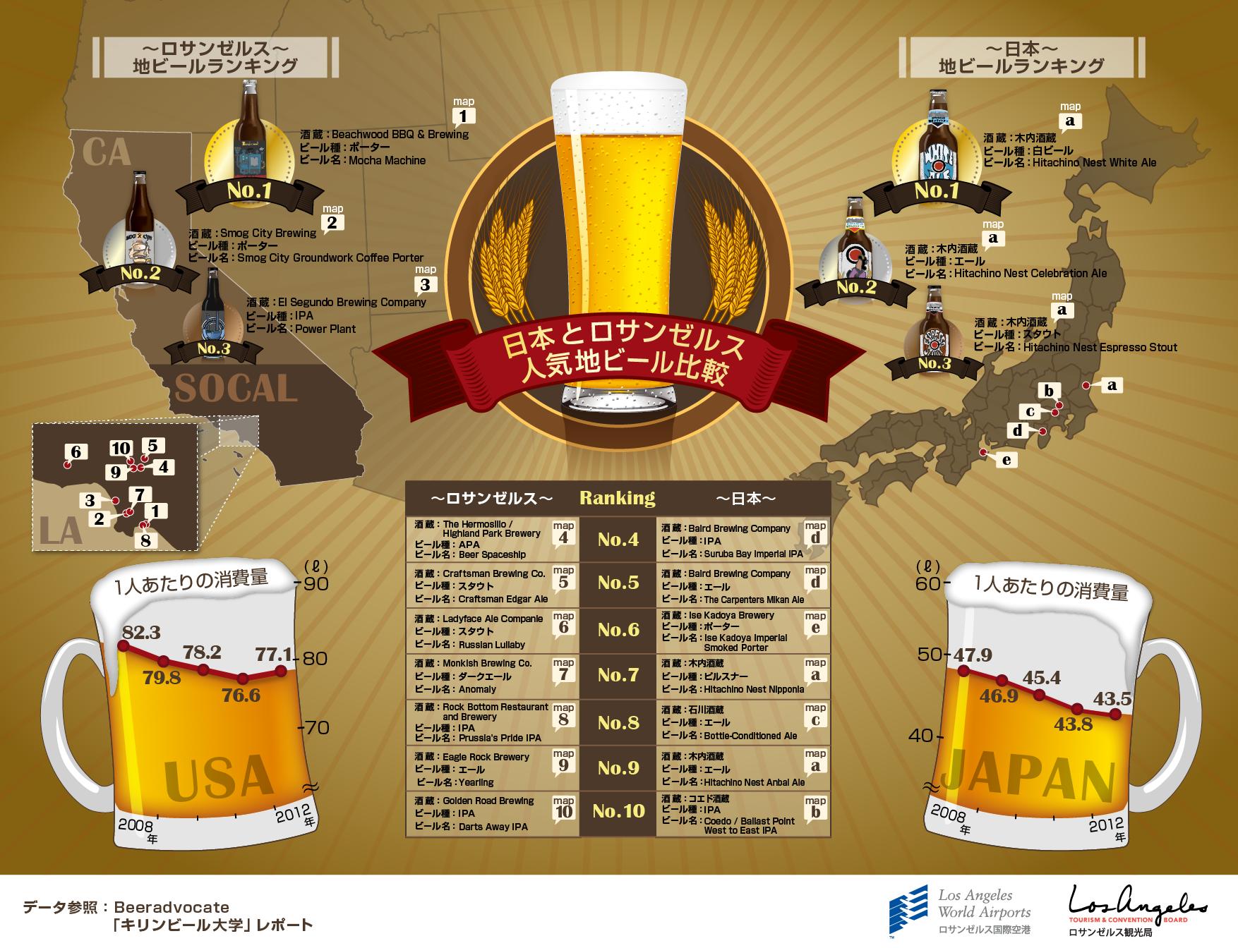 インフォグラフィック:クラフトビールが大人気。木内酒造のホワイトエールは鉄板
