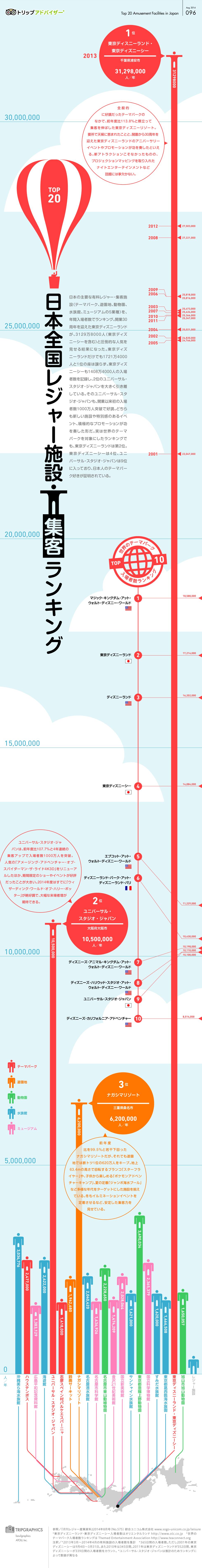 インフォグラフィック:国内人気テーマパーク集客ランキング!断トツNo.1はディズニーリゾート