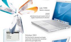 スティーブ・ジョブズとAppleの歴史