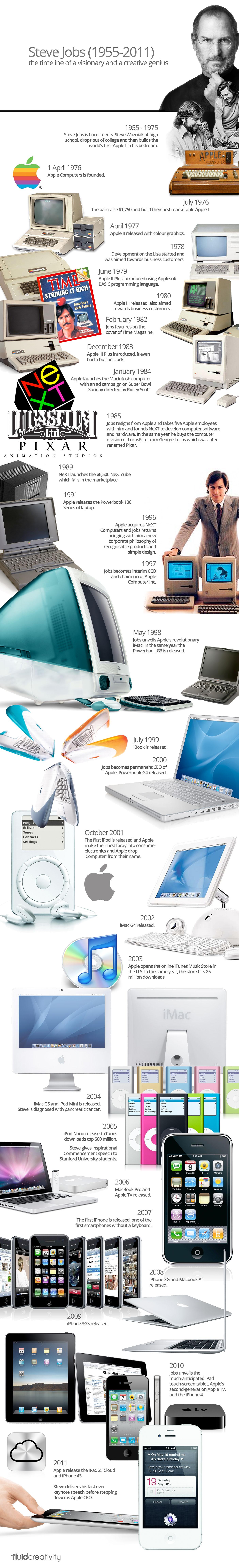 インフォグラフィック:Apple創業者スティーブ・ジョブズの歴史。革新的な製品を時系列で振り返る