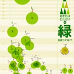 <国別>緑地面積主要都市ランキング