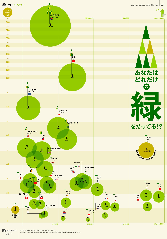インフォグラフィック:世界主要都市緑地面積ベスト10。東京と大阪には緑が少ない